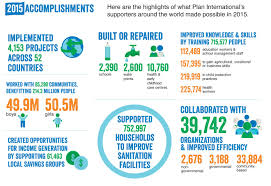 highlighting accomplishments fy annual review plan 2015 accomplishment chart