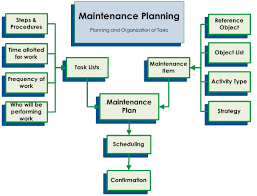 Property Management Process Flow Chart We Are Provide Maintenance Procedure Development Team For