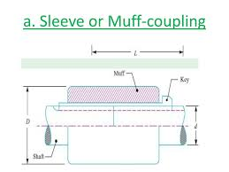 Muff Coupling Is Designed As Design Of Shaft Couplings Ppt Download