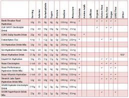 Energy Drink Comparison Chart Sports Drinks Feedthemachine Com