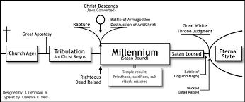 Desert Springs Church Blog Resources On Eschatology
