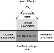 House Of Quality Chart How Operations Management Can Design For Quality Dummies