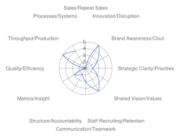Feature Request Change The Template Radar Chart From Open