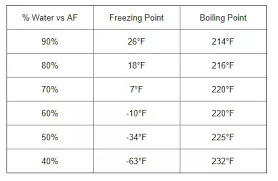 Antifreeze Ratio Temperature Chart What Is The Formula For Coolant And Water For A Car Quora