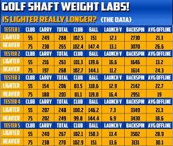 Golf Club Shaft Flex Chart 20 Methodical Cleveland Shaft Chart