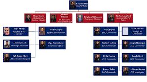 Dallas Police Organizational Chart Dcccd Police Organization Chart Dallas County Community
