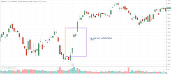 Stock Chart Up Up Down Gap Side By Side White Lines Definition And Example