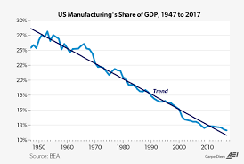 Manufacturing Output Despite Getting No Respect U S Manufacturing Is Alive And