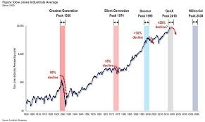 Dow Chart Since 1900