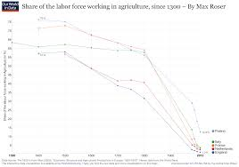 Employment In Agriculture Our World In Data