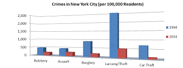 New York Crime Rate Chart