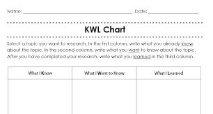 Kwl Chart Graphic Organizer Creating Student Empowerment Through Your Garden Variety