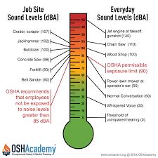 Osha Permissible Noise Exposure Chart Evaluating Noise Exposure