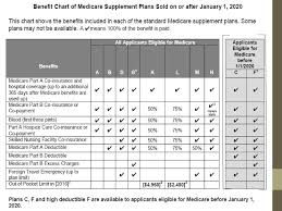 Medigap Chart 2020 Medicare A Growth Market Ppt Download