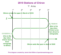 This Years Stations Of Chiron Pandora Astrology