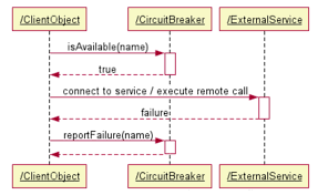Circuit Breaker Pattern New How To Use Operations Patterns For Resilient Microservice Based Apps