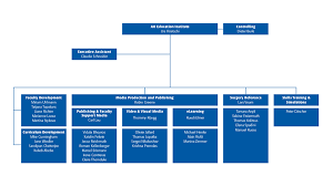 Veterinary Organizational Chart Organization