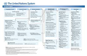 United Nations Organizational Chart The United Nations And The Impact On Trade