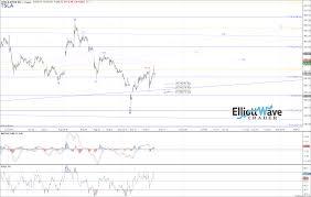 Tsla Elliott Wave Chart Analysis On Sep 20th 2018