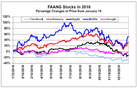 Faang Stocks Pair Trading By Money Show