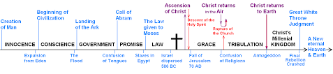 Dispensation Of Grace Chart Rightly Dividing The Word Of Truth Covenant Versus