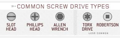 Phillips Head Screw Size Chart The Screwdriver Guide Types And How To Use Them