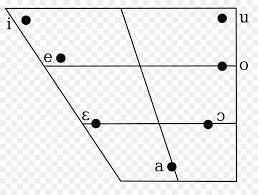 Italian Phonology Vowel Diagram International Phonetic