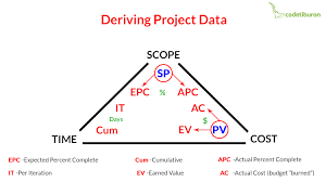 Earned Value Management Evm For Agile Software Projects