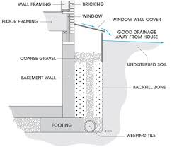 window well drainage. Window Well Drainage