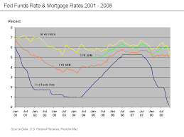 Fed Funds Rate Vs Mortgage Rates Chart File Fed Funds Rate Mortgage Rates 2001 To 2008 Png