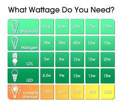 Led Light Bulb Wattage Conversion Hoteldelaville Com Co