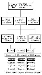 Army Battalion Organization Chart Civil War Army Infantry Battle Formation Union Confederate
