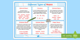 Types Of Nouns Identifying Different Forms Lesson Pack