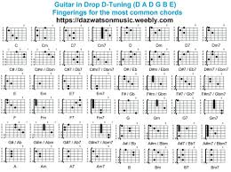 Chord Charts For Different Guitar Tunings