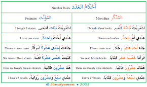 Arabic Numbers 1 100 Chart Arabic Number Gender Agreement Arabic Language Blog