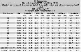 6 5 Prc Ballistics Chart 6 5 Creedmoor Effect Of Barrel Length On Velocity Cutting