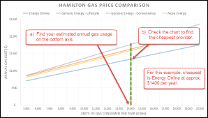 How To Read Gas Comparison Chart That Power Guy