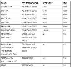 Indian Army Clerk Salary Chart 17 Correct Indian Army Salary