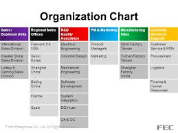 Business Organizational Chart Cool Engineering Organizational Chart Sales Quotes