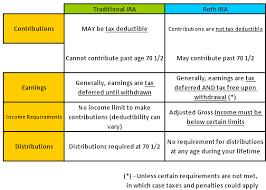 Ira Vs Roth Ira Comparison Chart Roth Ira Vs Traditional Ira Atlanta Planning Guys