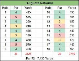 golf club distance cheat sheet daily fantasy pga picks the masters tournament fantasypros