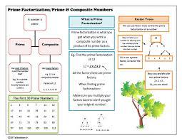 Prime Factorization Talibiddeen Jr Companion Blog