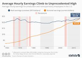 Real Wage Growth Chart Chart Average Hourly Earnings Climb To Unprecedented High