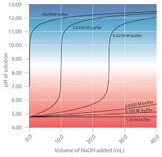 a buffer maintains a relatively constant ph when acid or base is added to a solution the addition of even tiny volumes of 0 10 m naoh to 100 0 ml of
