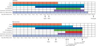 Available as of 3.25.2021, the county view tab. Clinical Course And Risk Factors For Mortality Of Adult Inpatients With Covid 19 In Wuhan China A Retrospective Cohort Study The Lancet