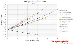 Density Of Aqueous Solutions Of Some Inorganic Substances