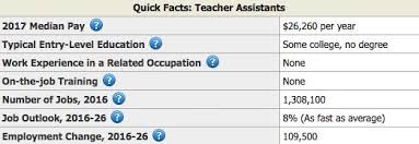 Teacher Assistant Resume Sample Writing Tips Resume Genius