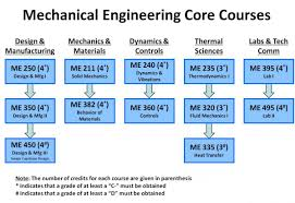 bachelor s degree um department of mechanical engineering me core courses