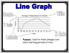 28 Best Line Graphs Images Line Graphs How To Find Out
