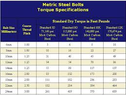 Torque Chart For Metric Bolts In Nm Hobbiesxstyle